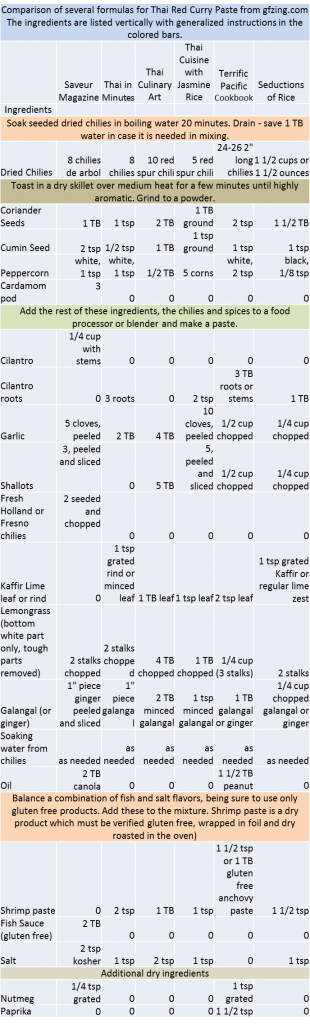Thai Red Curry Paste Comparisons from gfzing.com