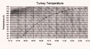 turkey roasting graph from gfzing.com