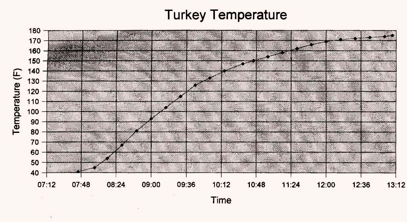 Turkey Oven Temp Data Set Lm393lm339comparator Oscillator Circuitcomparator Circuit Thanksgiving Is It Done Yet Gf Zing Rh Gfzing Com Temperature Time